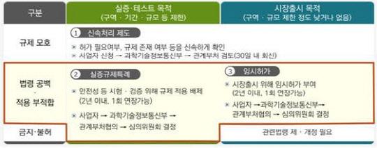 '4차산업 혁신 실험장' 규제 샌드박스 17일부터 시행